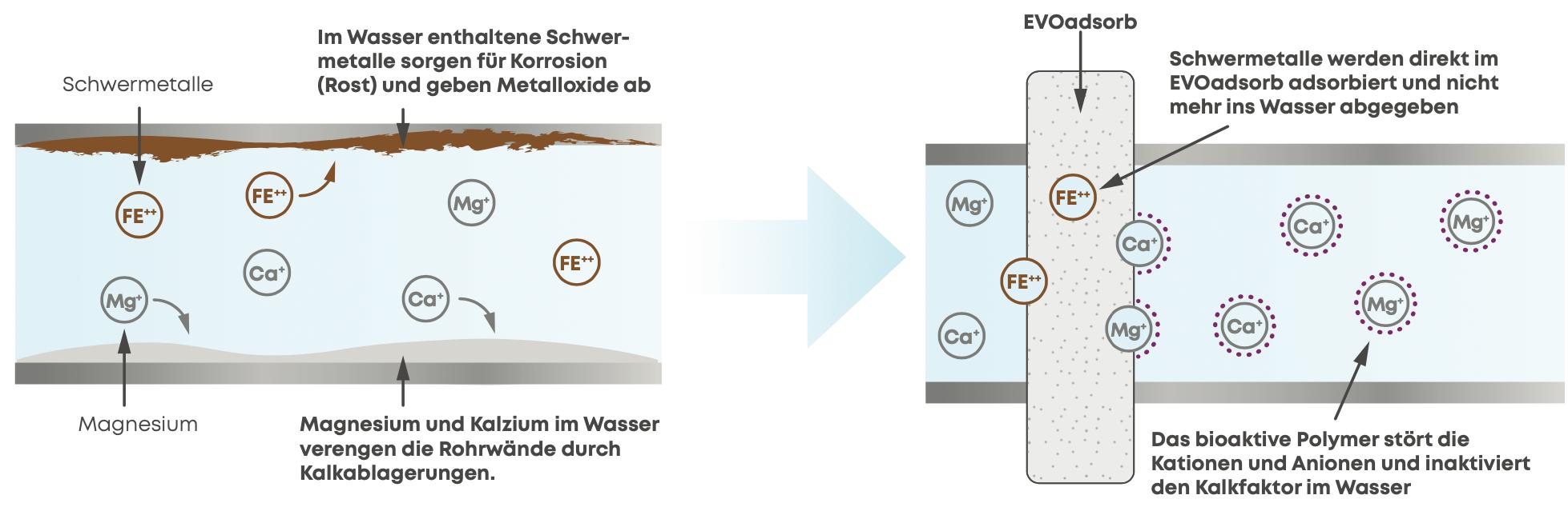 EVOdrop_Darstellung_Kalkschutzprinzip