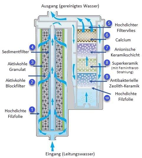Ersatzfilter AquaVolta® Exquisite + Elégance