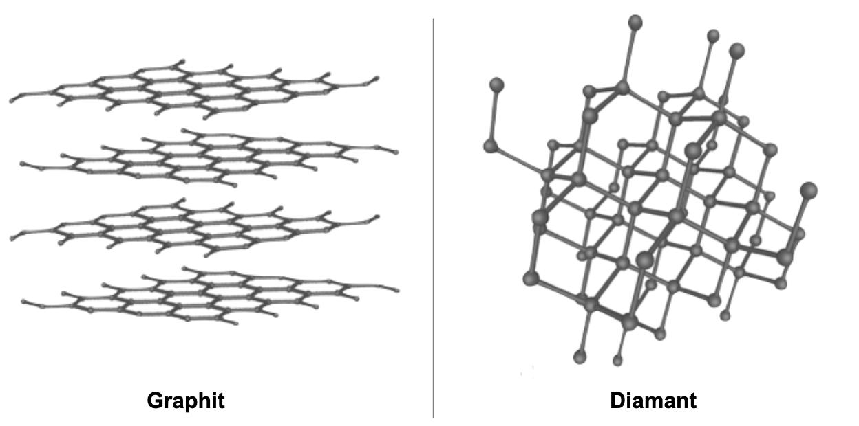 Vergleich-Kohlenstoff